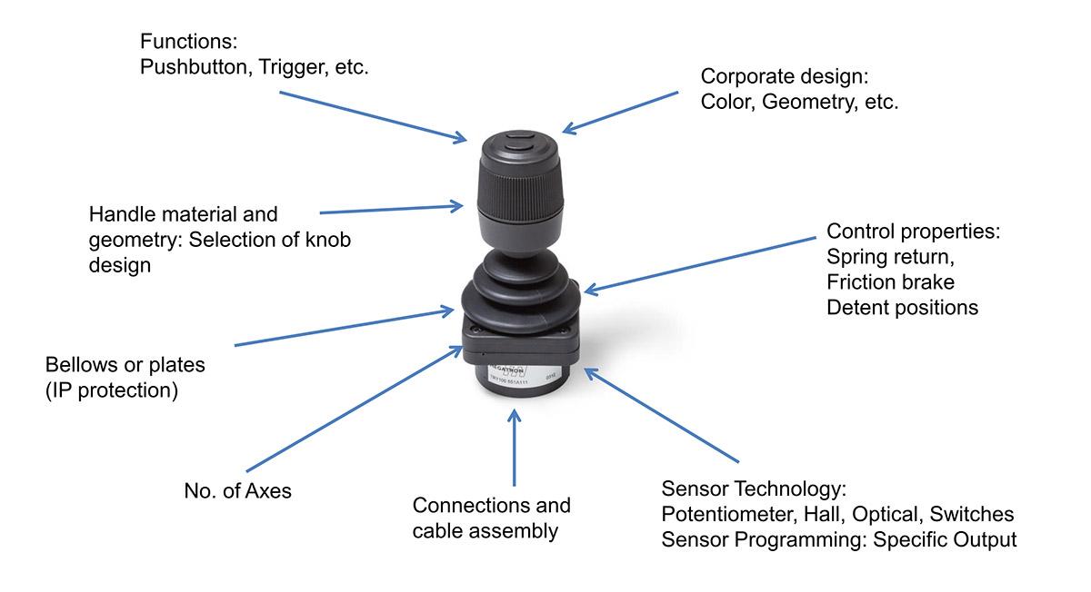 Product customization for finger joysticks
